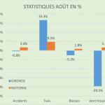 Statistiques Août