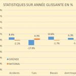 Statistiques année glissante 08 2014 à 08 2015