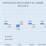Statistiques début d'année 01 à 08 2015
