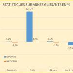 statistiques-annee-glissante-2016