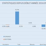 statistiques-depuis-debut-annee-2016